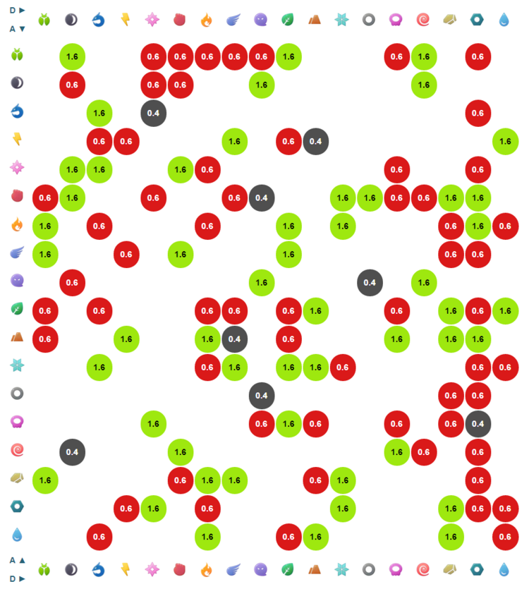 Type Effectiveness Chart