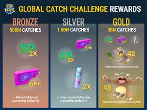 Global Catch Challenge 2017 Rewards