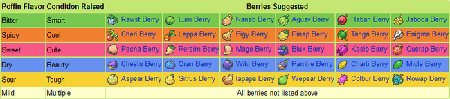 Poffin Berry Chart