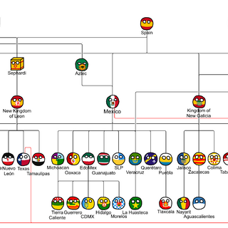 Mexican family tree