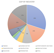 Vargen gdp by industry