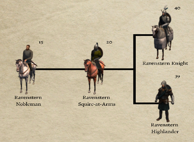 Ravenstern Noble 3.9