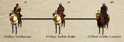 D'Shar Noble