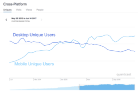 Quantcast - FANDOM Wikia Unique Users Trend - Desktop Mobile - May13-Jun17