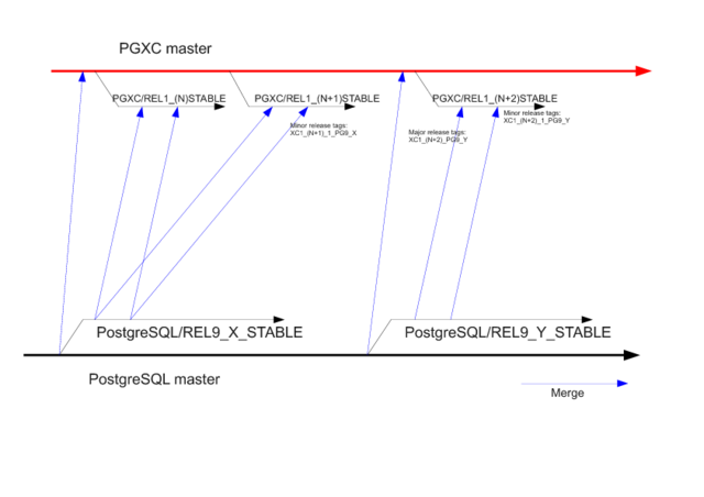 File:Release policy PG-XC Release Policy Diagram 00.png
