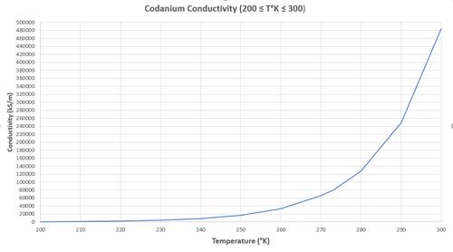 CodCon3