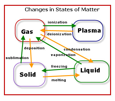 States Of Matter Chart Mersnoforum