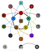 Advanced Elemental Relationships Diagram (Naruto)