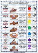 Chakra balancing mudras