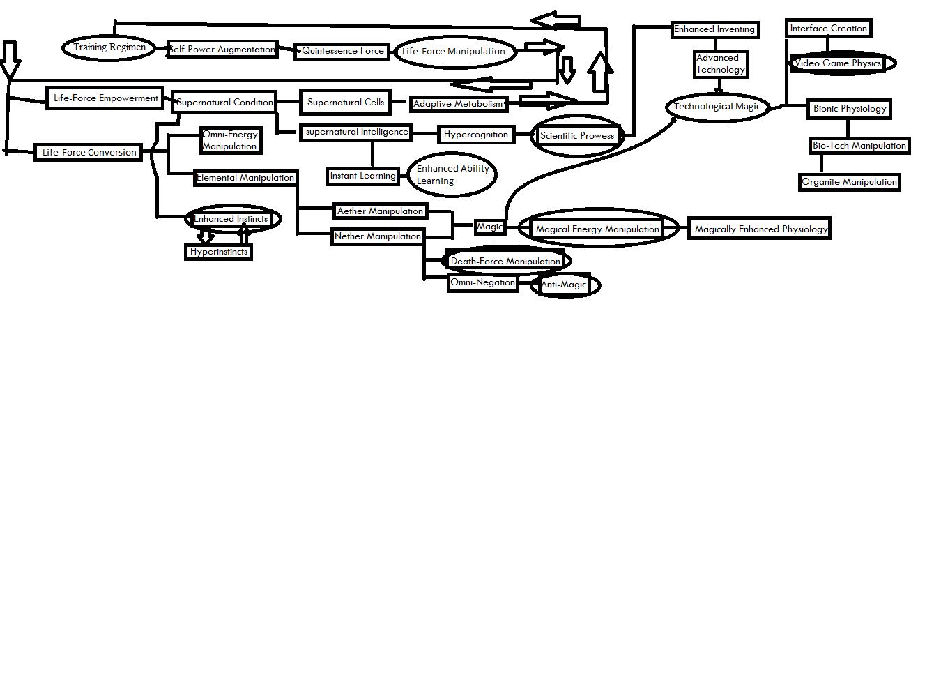 Image Powerlisting Relationship Flow Chartg Superpower Wiki