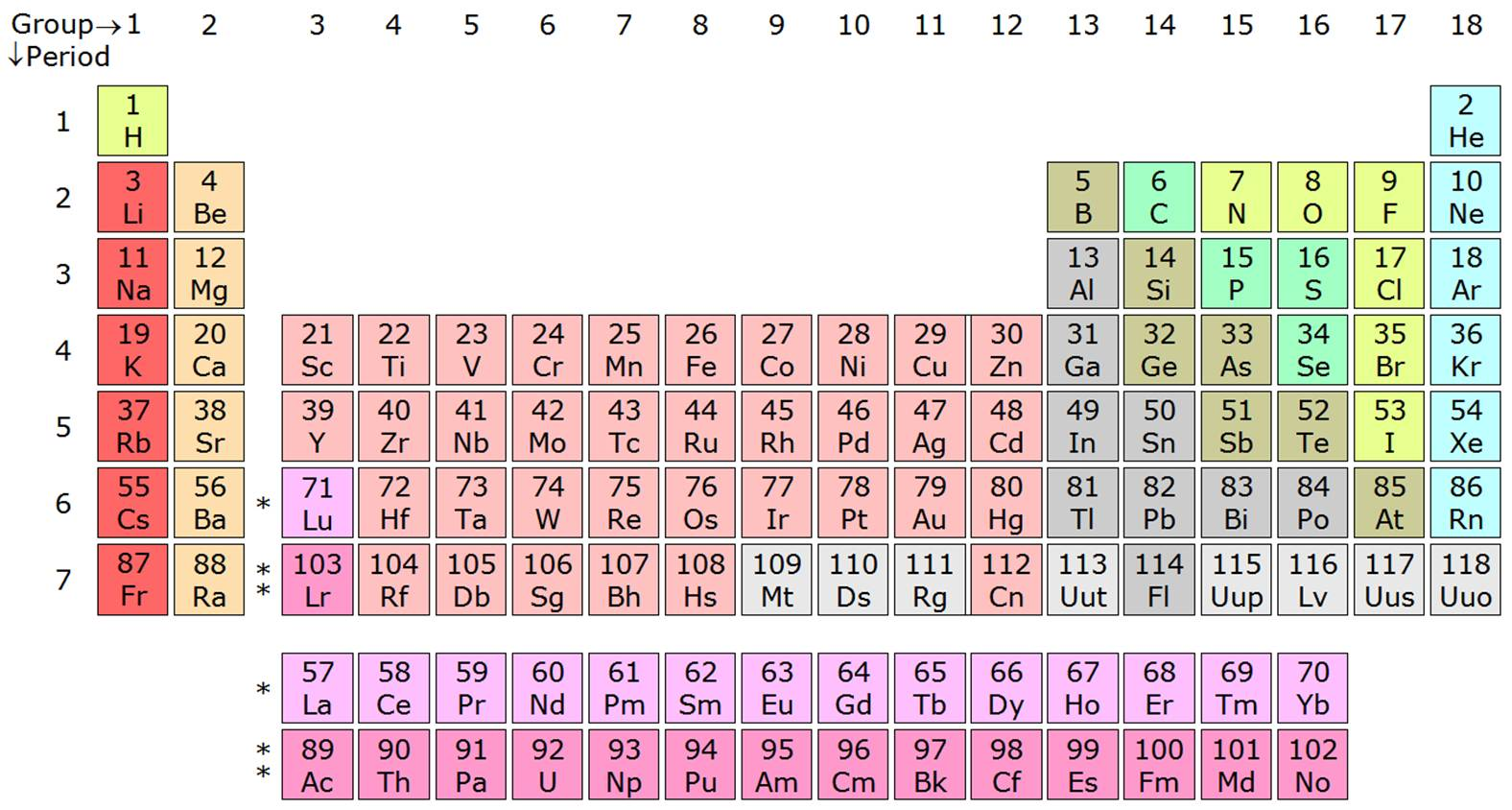 Periodic element creation superpower wiki fandom powered by wikia periodic element creation gamestrikefo Choice Image