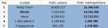 PNI cities