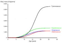 Gráfico Crecimiento Tyrannosauridae
