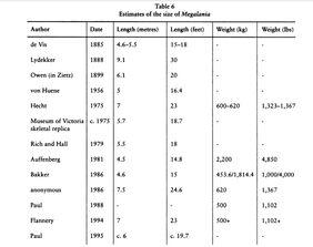 Megalania size (Ralph E. Molnar, 2004)