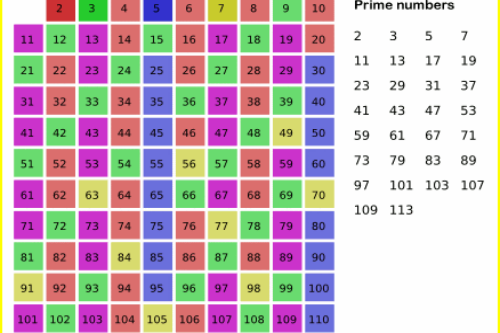 Prime Numbers Wiki