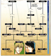 Oshitari Family Tree