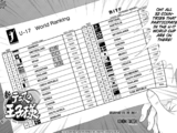 U-17 World Cup Ranking