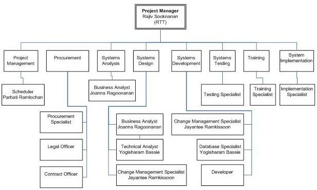 Staffing Management Plan