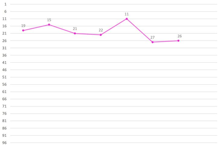 Huh Yunjin Ranking Graph