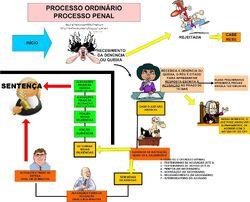 Procedimento Ordinário NO PROCESSO PENAL MAPA CONCEITUAL