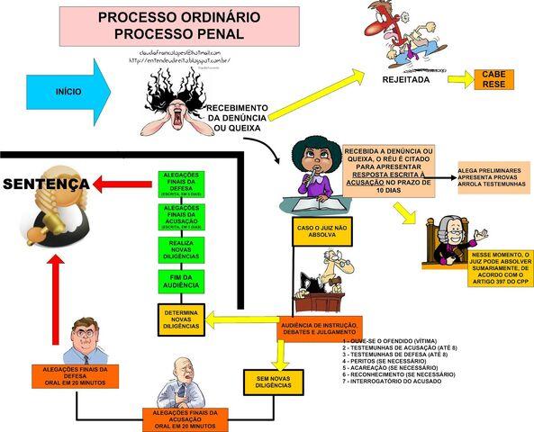 File:Procedimento Ordinário NO PROCESSO PENAL MAPA CONCEITUAL.jpg