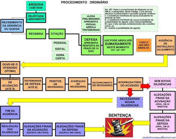 File:PROCEDIMENTO ORDINRIO PROC.PENAL.jpg
