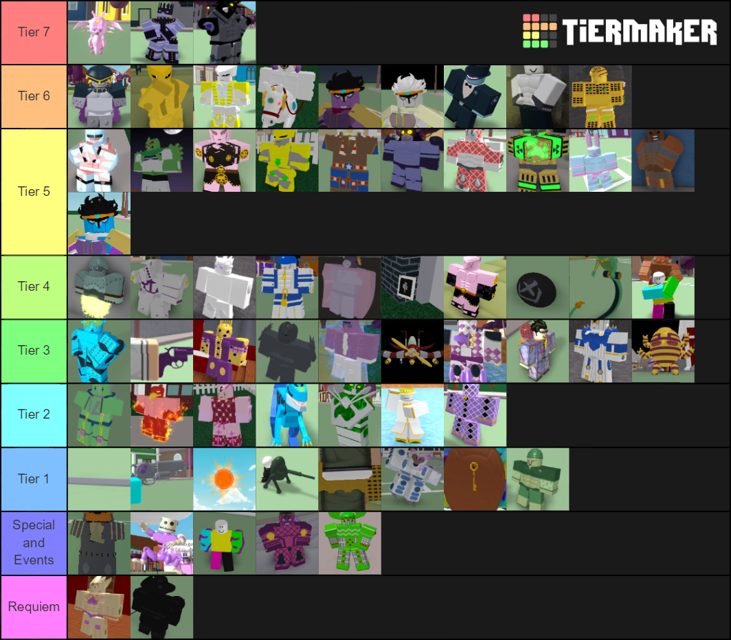 community scripter roblox wikia fandom Project Jojo Wiki Tier List