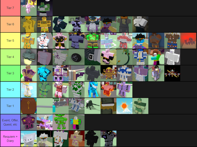 destined ascension future updates roblox Project Jojo Wiki Tier List