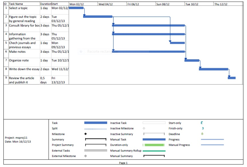 Gantt Chart Project Management Wiki Fandom Powered By Wikia