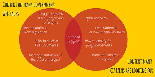 Image Content On Gov Websites Content Citizens Want A Venn