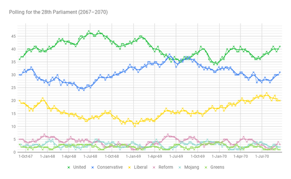 Polls2070