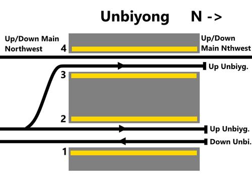 Unbiyong