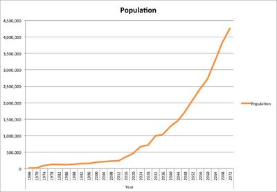 Population of Notchropolis