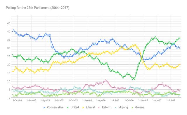 File:Polls2067.png