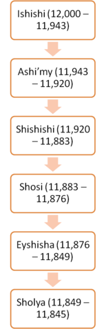 File:First Wah Dynasty.png
