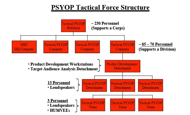 Psychological operations (United States) | Psychology Wiki ...