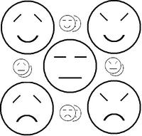 Five temperaments