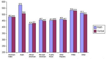 Race and intelligence (Average gaps among races