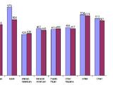 Race and intelligence (Average gaps among races)