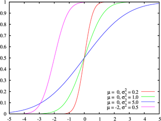 Normal distribution cdf