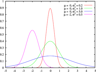 Normal distribution pdf