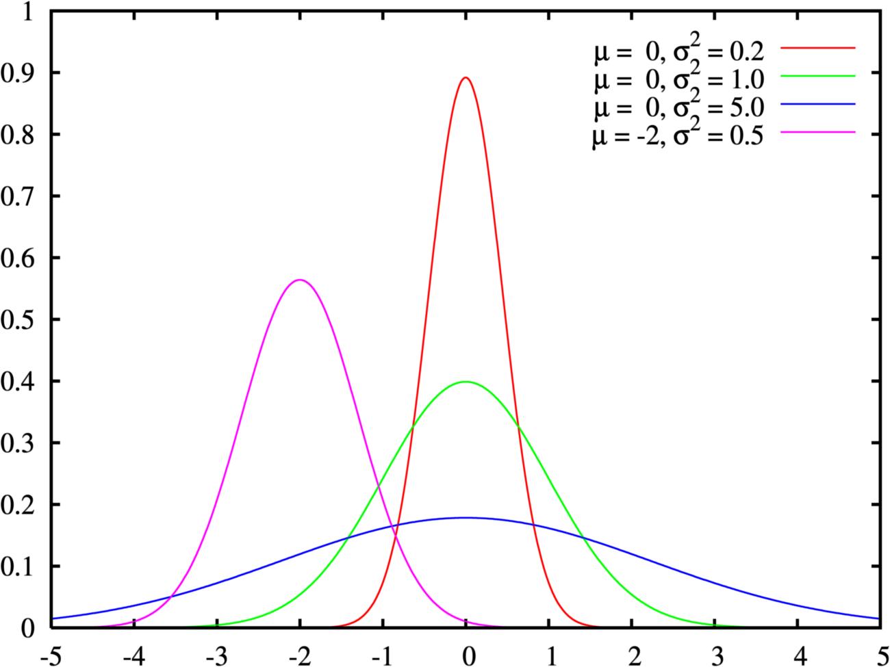 Normal distribution psychology wiki fandom powered by wikia normal distribution pdf ccuart Gallery