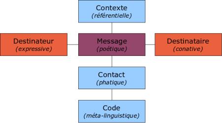 Schema communication generale jakobson