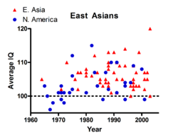 East Asians IQ year scatter