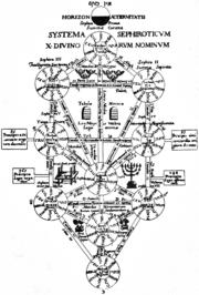 Kircher Tree of Life