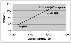 Cranial capacity-IQ