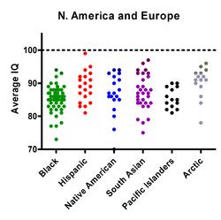 US Europe Minorities IQ shuttergraph