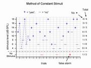 Method of Constant Stimuli