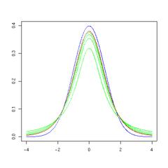 T distribution 5df