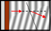 Refraction in a ripple tank